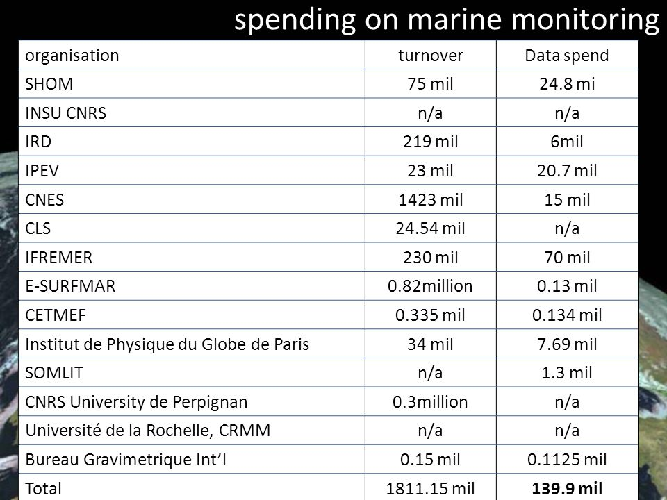 EIONET, Guy Fawkes 2009 6/19 spending on marine monitoring organisationturnoverData spend SHOM75 mil24.8 mi INSU CNRSn/a IRD219 mil6mil IPEV23 mil20.7