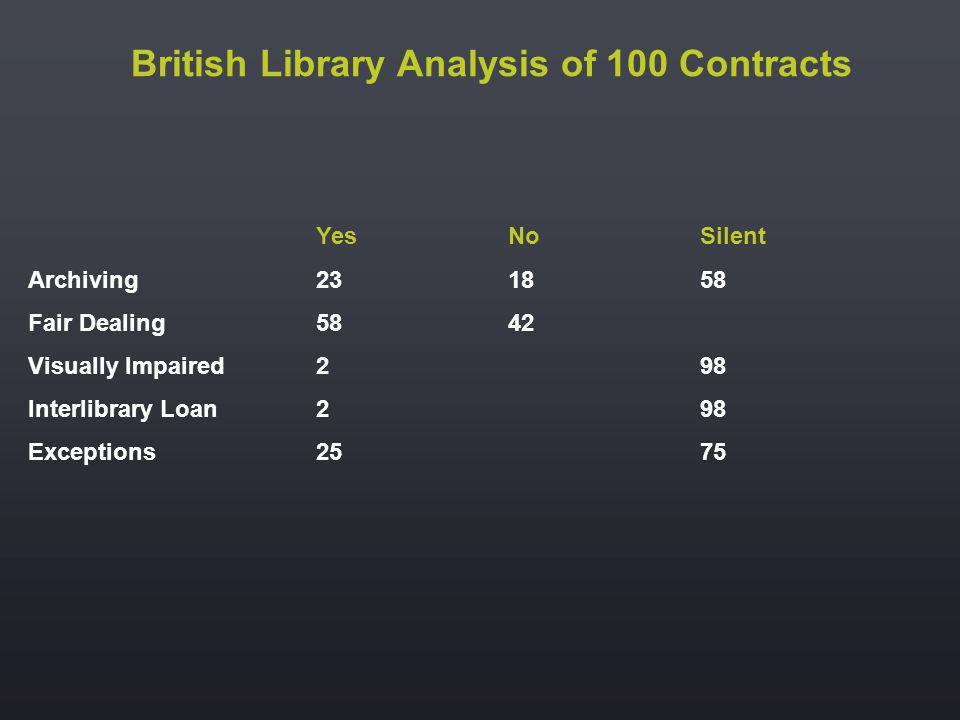 British Library Analysis of 100 Contracts YesNoSilent Archiving231858 Fair Dealing5842 Visually Impaired298 Interlibrary Loan298 Exceptions2575
