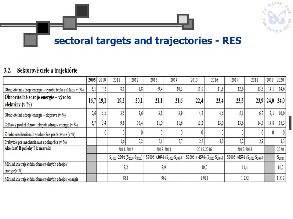 sectoral targets and trajectories - RES