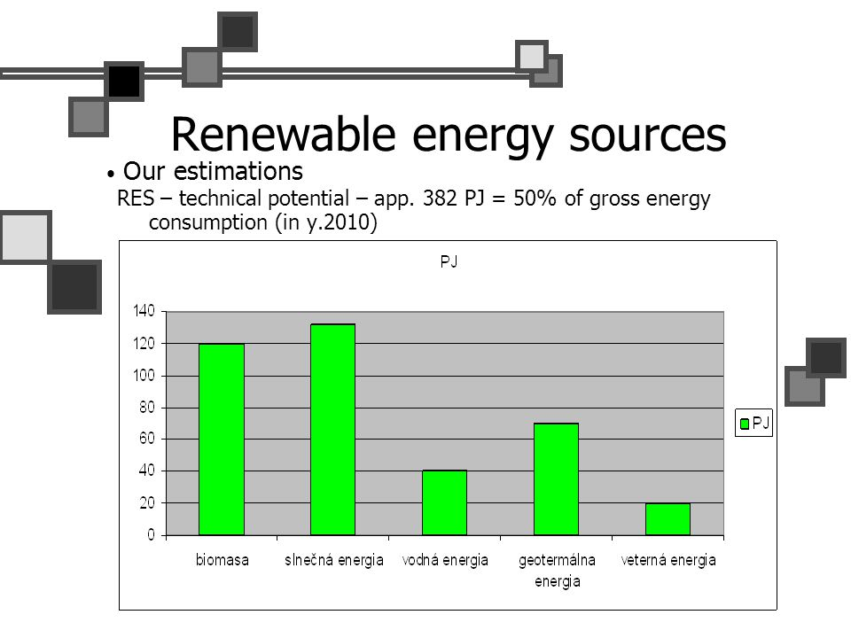 Renewable energy sources Our estimations RES – technical potential – app. 382 PJ = 50% of gross energy consumption (in y.2010)