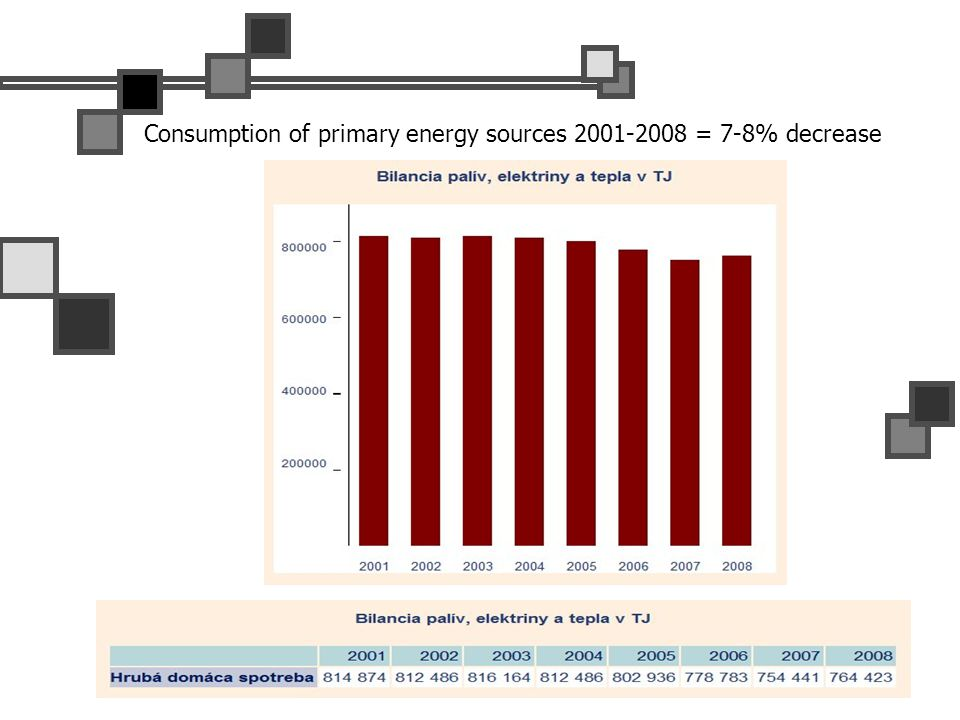 Consumption of primary energy sources 2001-2008 = 7-8% decrease