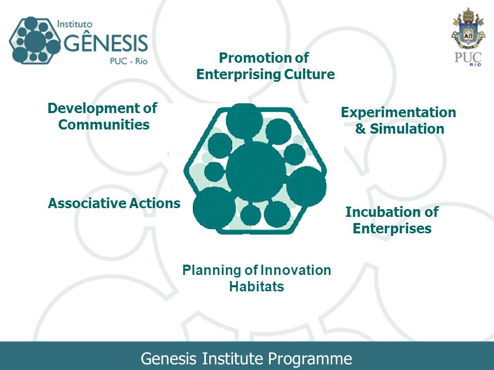 Genesis Institute Programme Promotion of Enterprising Culture Incubation of Enterprises Experimentation & Simulation Development of Communities Associative Actions Planning of Innovation Habitats