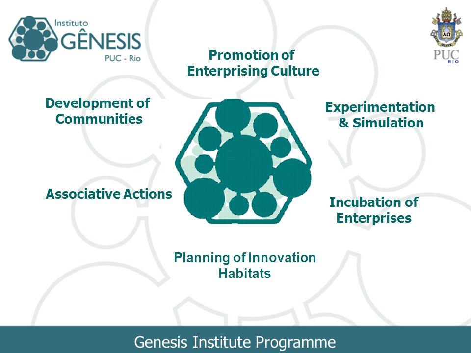 Genesis Institute Programme Promotion of Enterprising Culture Incubation of Enterprises Experimentation & Simulation Development of Communities Associ