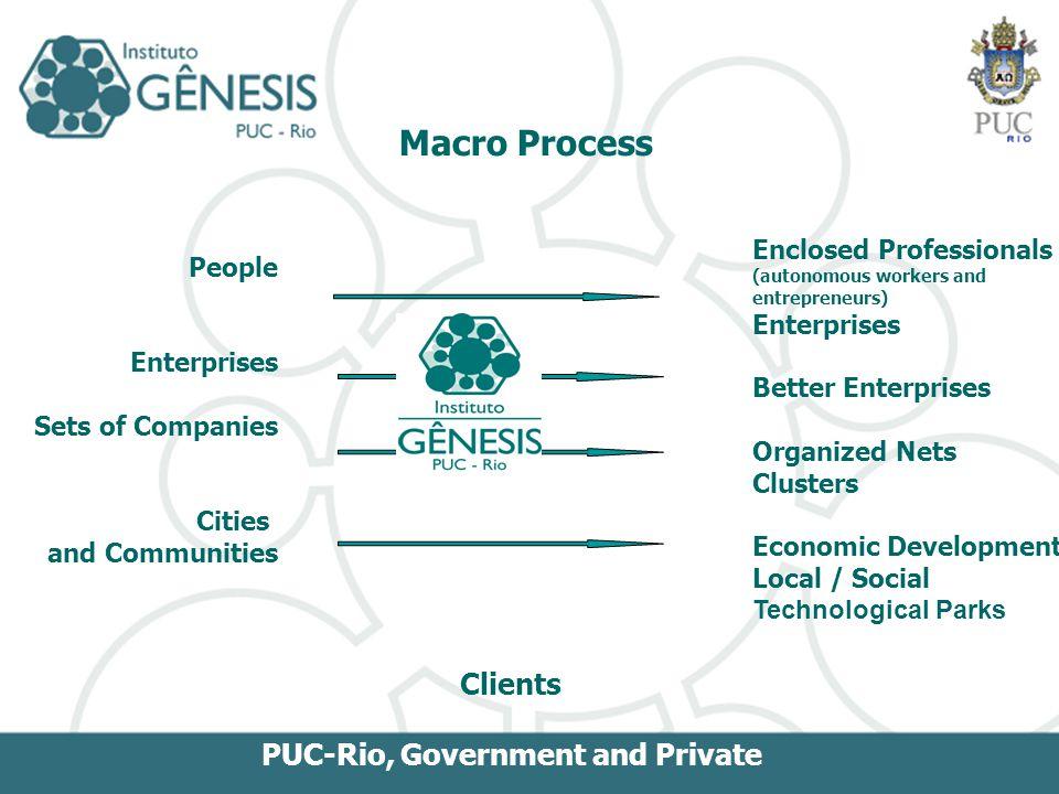 People Enterprises Sets of Companies Cities and Communities Enclosed Professionals (autonomous workers and entrepreneurs) Enterprises Better Enterpris