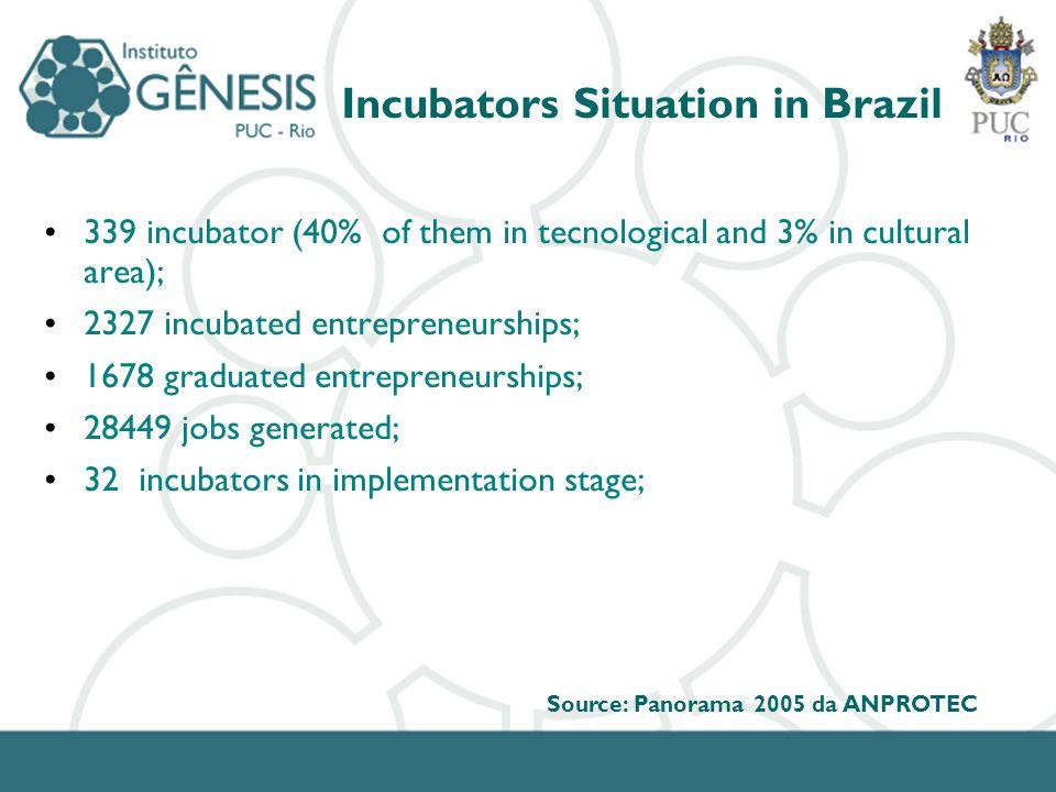 339 incubator (40% of them in tecnological and 3% in cultural area); 2327 incubated entrepreneurships; 1678 graduated entrepreneurships; 28449 jobs ge