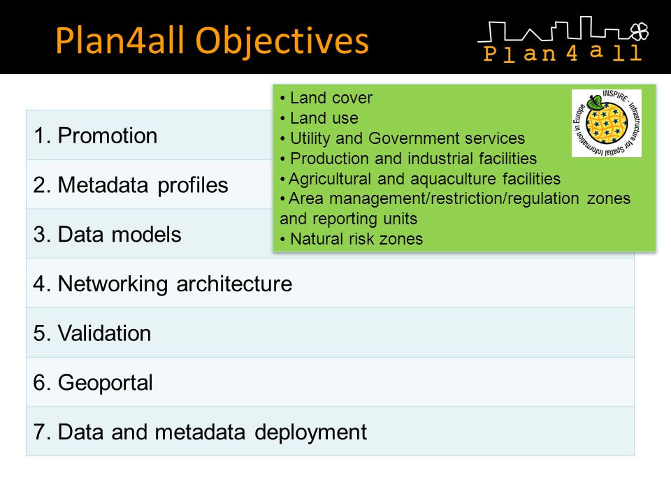 Plan4all Objectives 1. Promotion 2. Metadata profiles 3.