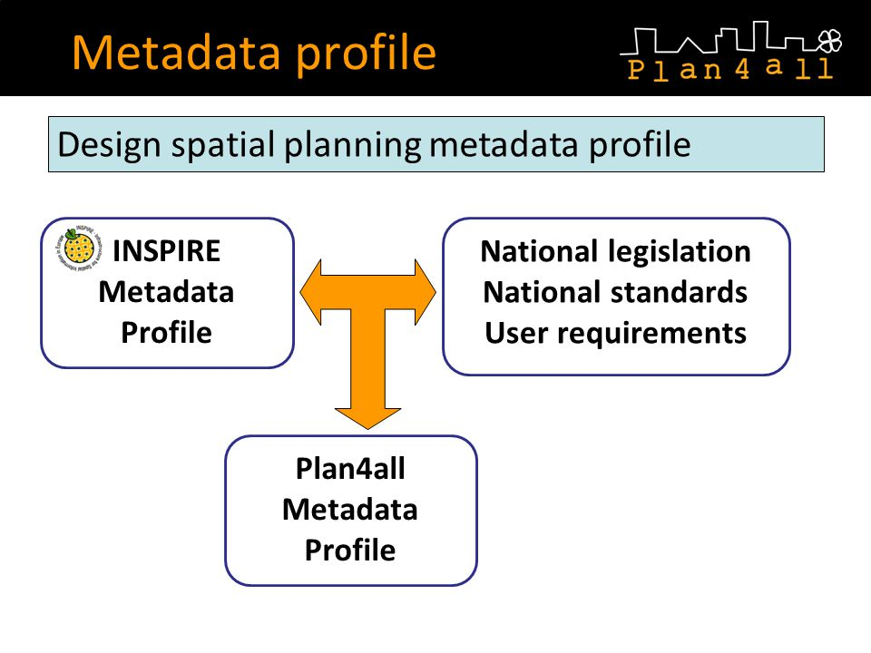 INSPIRE Metadata Profile National legislation National standards User requirements Metadata profile Design spatial planning metadata profile Plan4all Metadata Profile