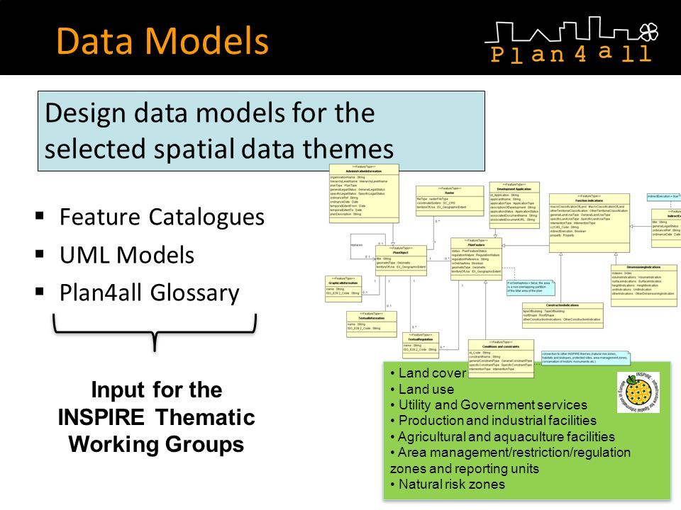 Feature Catalogues UML Models Plan4all Glossary Data Models Design data models for the selected spatial data themes Land cover Land use Utility and Government services Production and industrial facilities Agricultural and aquaculture facilities Area management/restriction/regulation zones and reporting units Natural risk zones Land cover Land use Utility and Government services Production and industrial facilities Agricultural and aquaculture facilities Area management/restriction/regulation zones and reporting units Natural risk zones Input for the INSPIRE Thematic Working Groups
