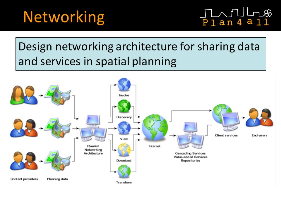 Networking Design networking architecture for sharing data and services in spatial planning