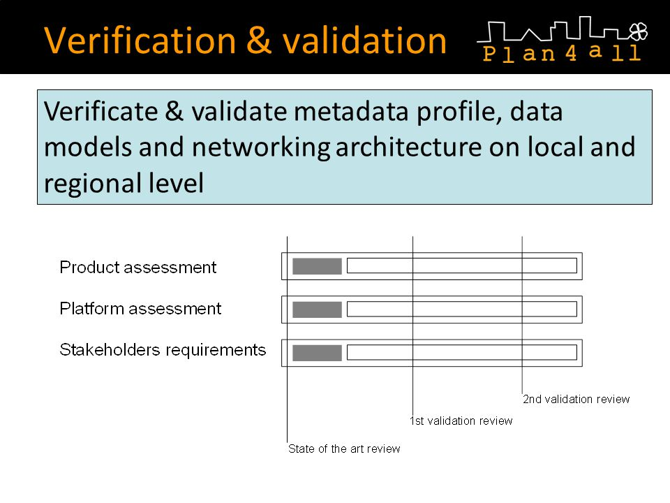 Verification & validation Verificate & validate metadata profile, data models and networking architecture on local and regional level