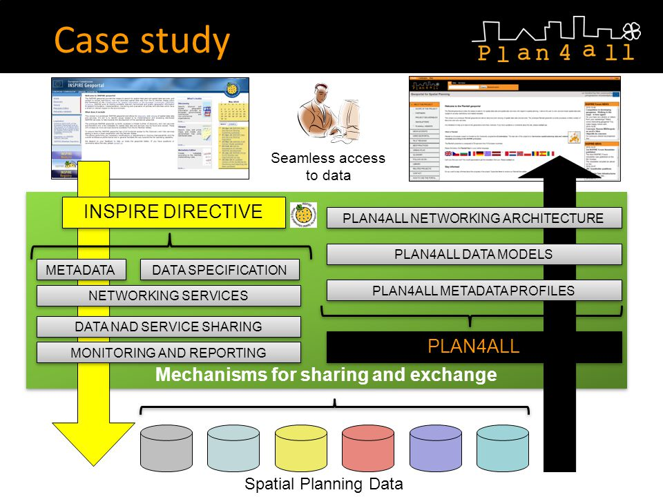 Case study Mechanisms for sharing and exchange INSPIRE DIRECTIVE METADATA MONITORING AND REPORTING DATA NAD SERVICE SHARING NETWORKING SERVICES DATA SPECIFICATION Spatial Planning Data PLAN4ALL DATA MODELS PLAN4ALL NETWORKING ARCHITECTURE PLAN4ALL METADATA PROFILES PLAN4ALL Seamless access to data