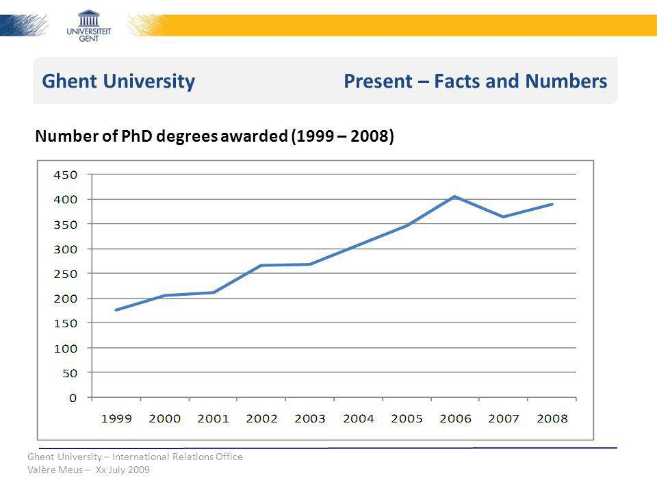 Ghent University Present – Facts and Numbers Ghent University – International Relations Office Valère Meus – Xx July 2009 Number of PhD degrees awarded (1999 – 2008)
