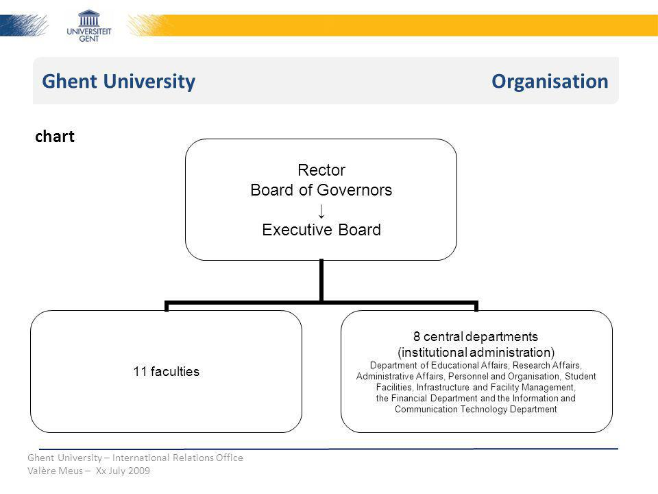 Ghent University Organisation Ghent University – International Relations Office Valère Meus – Xx July 2009 chart Rector Board of Governors Executive Board 11 faculties 8 central departments (institutional administration) Department of Educational Affairs, Research Affairs, Administrative Affairs, Personnel and Organisation, Student Facilities, Infrastructure and Facility Management, the Financial Department and the Information and Communication Technology Department