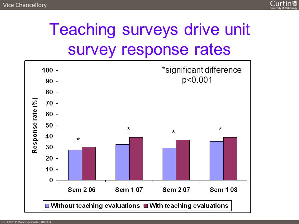 Teaching surveys drive unit survey response rates *significant difference p<0.001