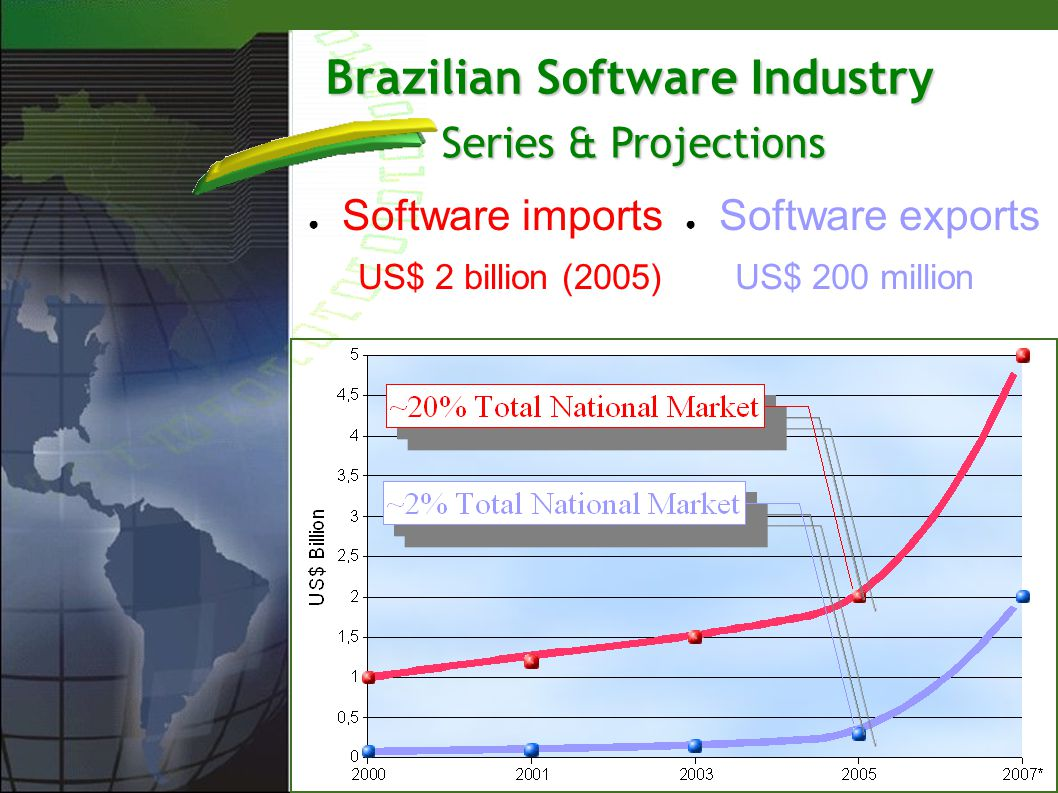 Brazilian Software Industry Software imports US$ 2 billion (2005) Software exports US$ 200 million Series & Projections
