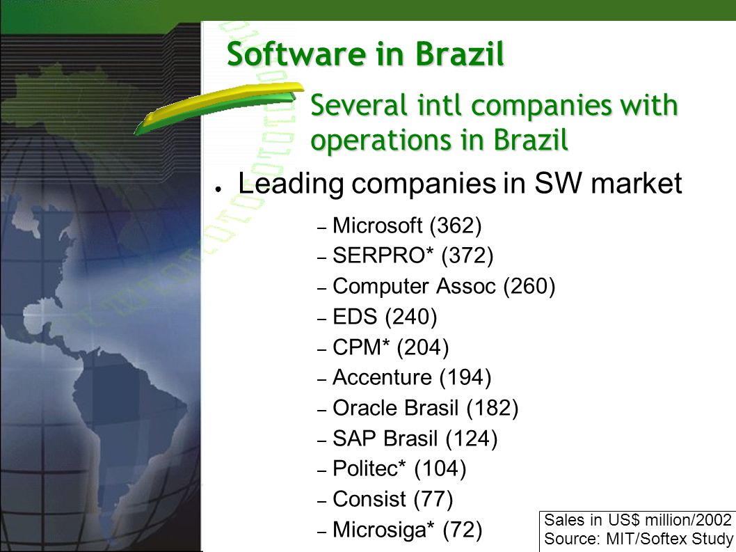 Software in Brazil Leading companies in SW market – Microsoft (362) – SERPRO* (372) – Computer Assoc (260) – EDS (240) – CPM* (204) – Accenture (194) – Oracle Brasil (182) – SAP Brasil (124) – Politec* (104) – Consist (77) – Microsiga* (72) Several intl companies with operations in Brazil Sales in US$ million/2002 Source: MIT/Softex Study