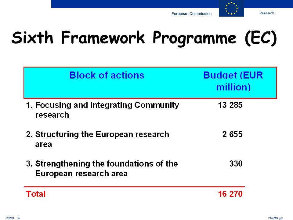 Research European Commission FP6-ERA.ppt15/10/01 10 Sixth Framework Programme (EC)