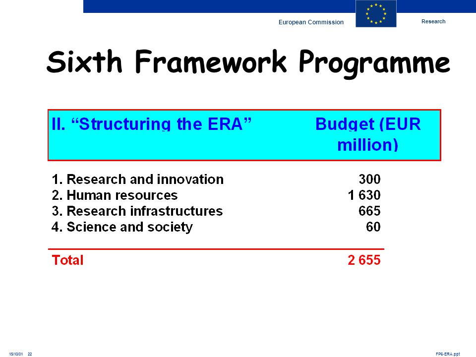 Research European Commission FP6-ERA.ppt15/10/01 22 Sixth Framework Programme