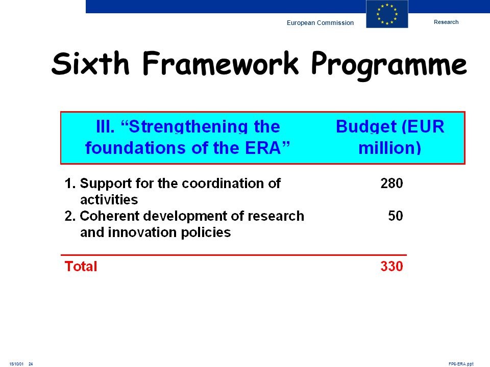Research European Commission FP6-ERA.ppt15/10/01 24 Sixth Framework Programme