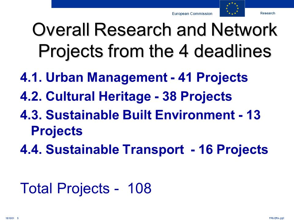 Research European Commission FP6-ERA.ppt15/10/01 5 Overall Research and Network Projects from the 4 deadlines 4.1. Urban Management - 41 Projects 4.2.