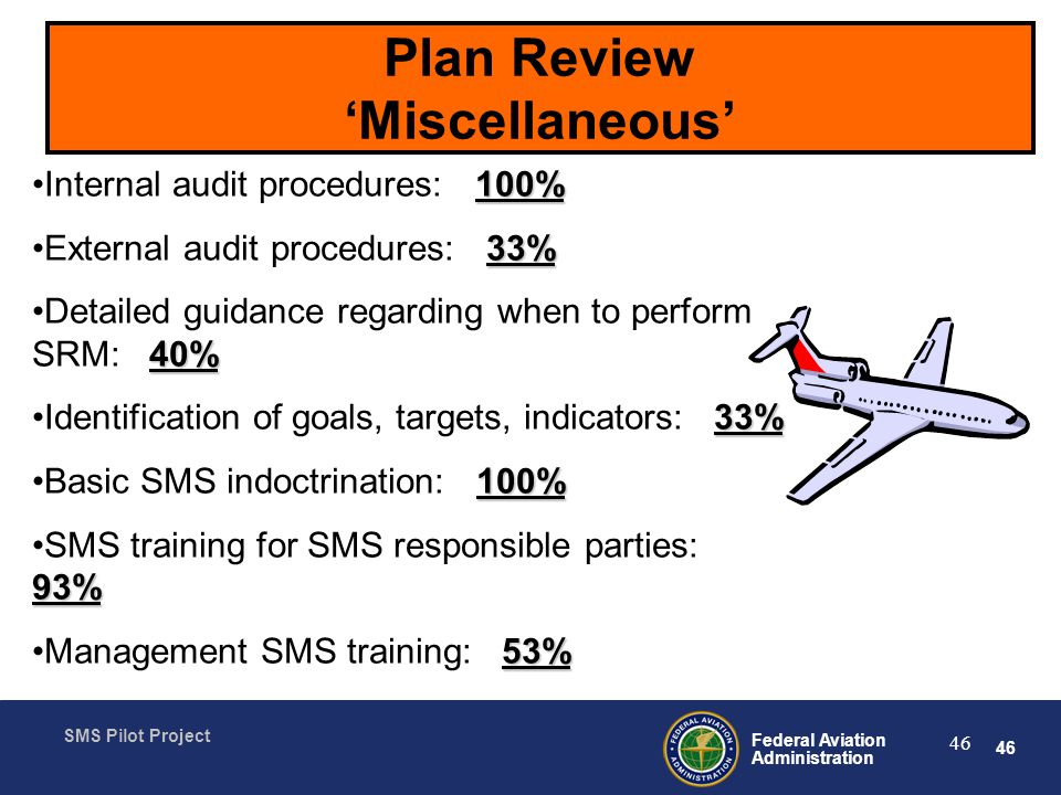 46 Federal Aviation Administration SMS Pilot Project 46 Plan Review Miscellaneous 100%Internal audit procedures: 100% 33%External audit procedures: 33% 40%Detailed guidance regarding when to perform SRM: 40% 33%Identification of goals, targets, indicators: 33% 100%Basic SMS indoctrination: 100% 93%SMS training for SMS responsible parties: 93% 53%Management SMS training: 53%