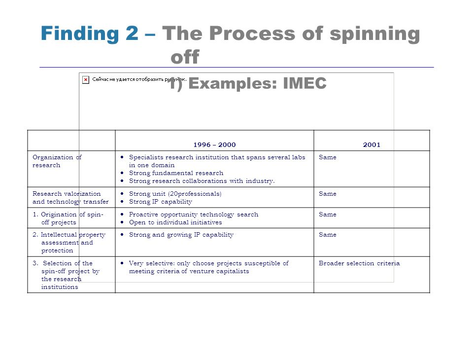 Finding 2 – The Process of spinning off 1996 – 20002001 Organization of research Specialists research institution that spans several labs in one domai