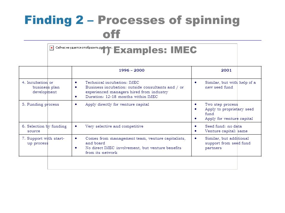 Finding 2 – Processes of spinning off 1996 – 20002001 4. Incubation or business plan development Technical incubation: IMEC Business incubation: outsi