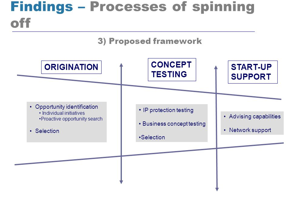ORIGINATION CONCEPT TESTING START-UP SUPPORT IP protection testing Business concept testing Selection Findings – Processes of spinning off 3) Proposed