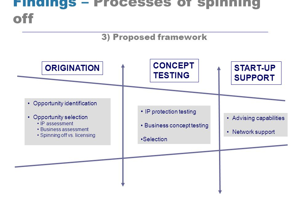 ORIGINATION CONCEPT TESTING START-UP SUPPORT IP protection testing Business concept testing Selection Findings – Processes of spinning off 3) Proposed framework Opportunity identification Opportunity selection IP assessment Business assessment Spinning off vs.