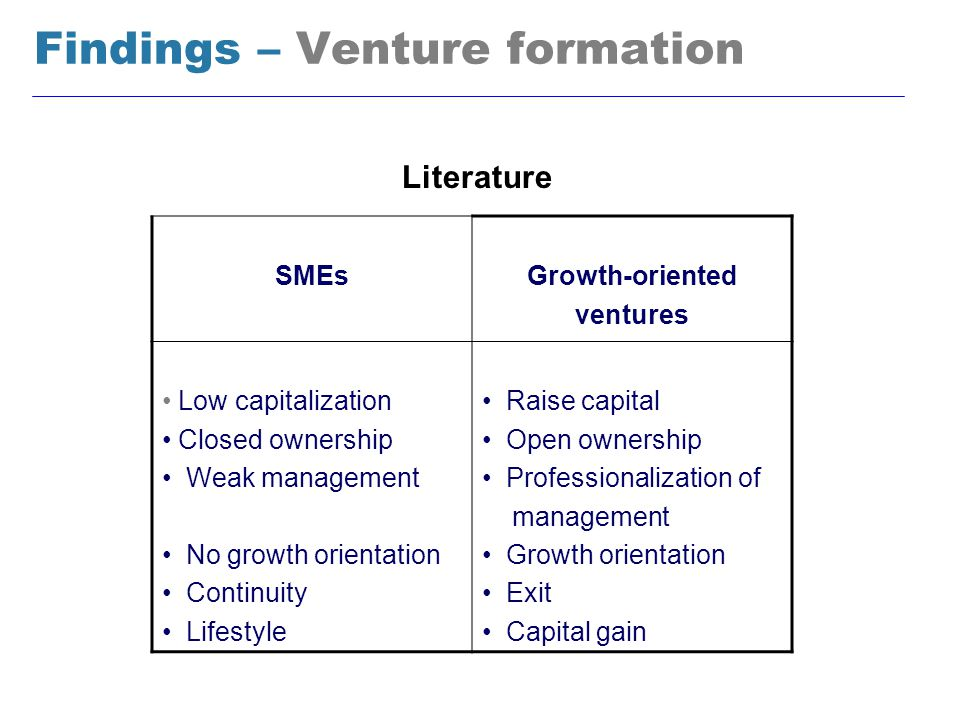Findings – Venture formation SMEsGrowth-oriented ventures Low capitalization Closed ownership Weak management No growth orientation Continuity Lifestyle Raise capital Open ownership Professionalization of management Growth orientation Exit Capital gain Literature