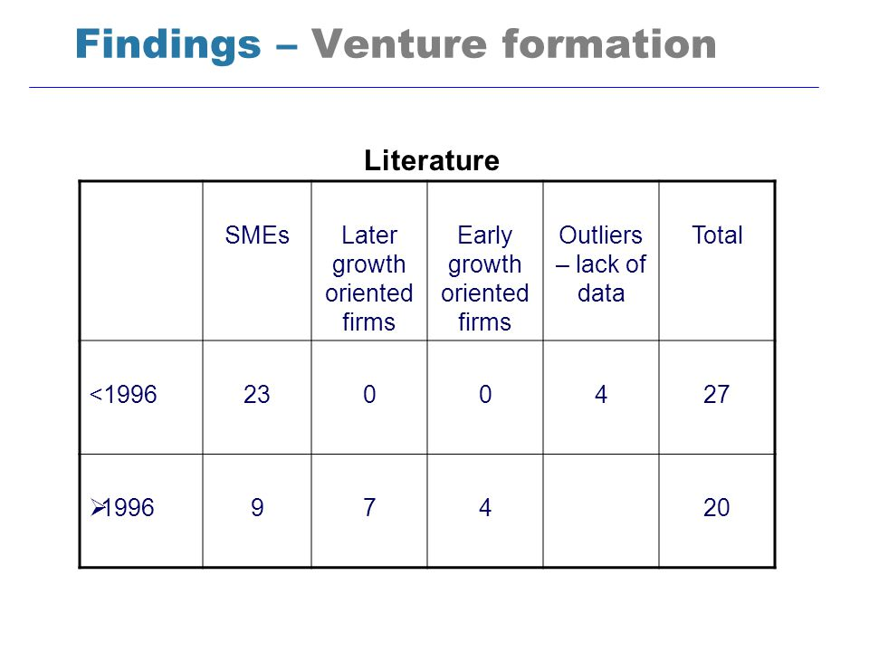 Findings – Venture formation Literature SMEsLater growth oriented firms Early growth oriented firms Outliers – lack of data Total <19962300427 1996974