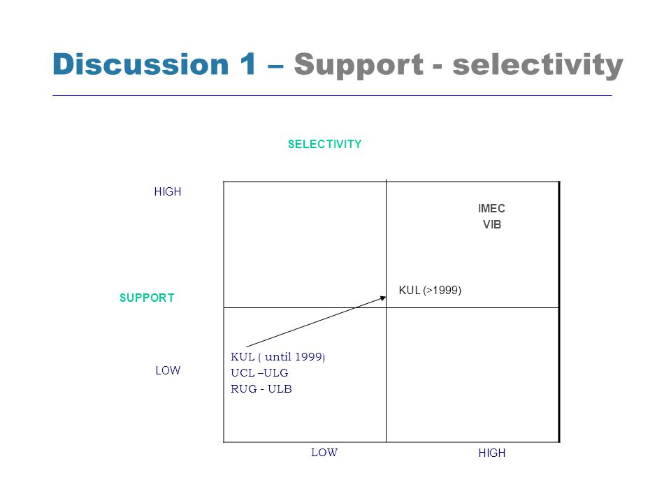 SELECTIVITY HIGH IMEC VIB SUPPORT LOW KUL ( until 1999) UCL –ULG RUG - ULB LOW HIGH Discussion 1 – Support - selectivity KUL (>1999)