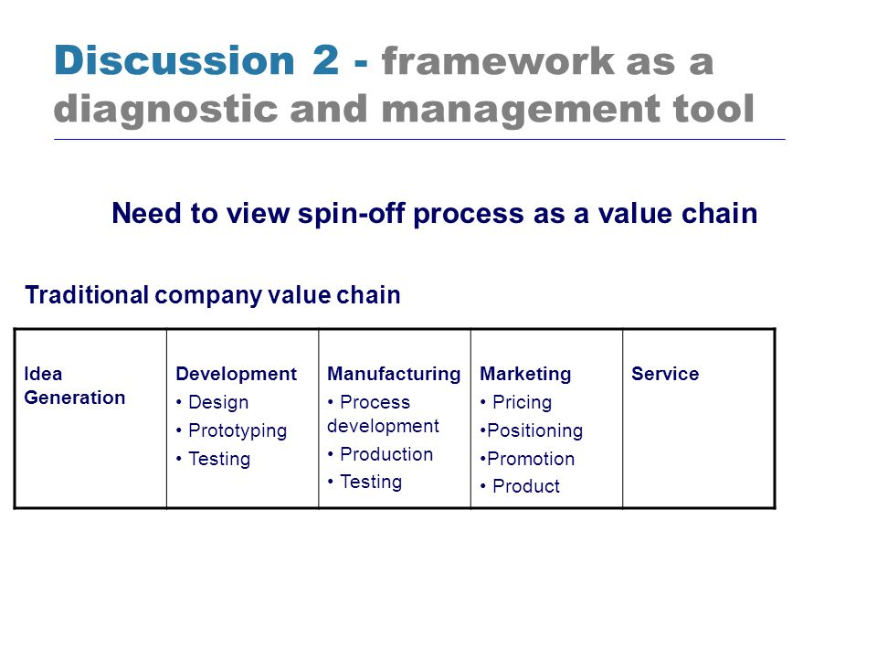 Need to view spin-off process as a value chain Discussion 2 - framework as a diagnostic and management tool Idea Generation Development Design Prototy