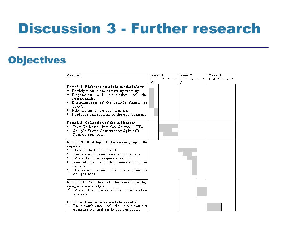 Discussion 3 - Further research Objectives