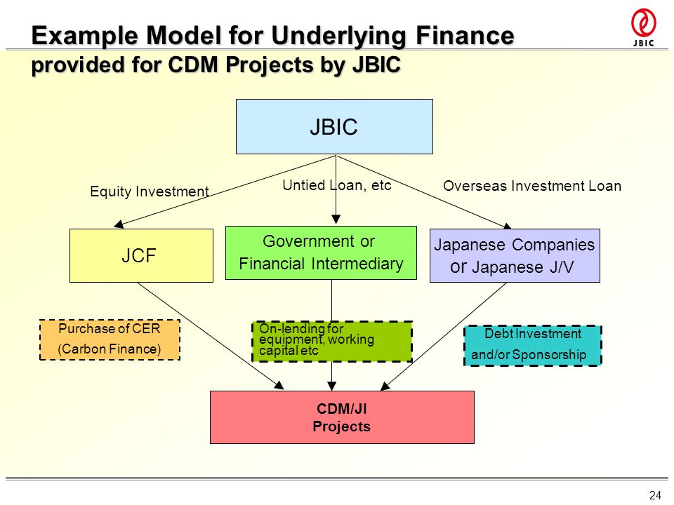 24 JBIC CDM/JI Projects Untied Loan, etc Equity Investment Purchase of CER (Carbon Finance) Overseas Investment Loan Japanese Companies or Japanese J/