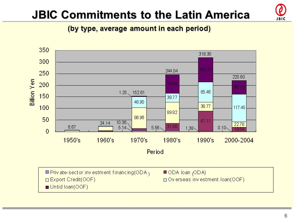 6 JBIC Commitments to the Latin America (by type, average amount in each period)