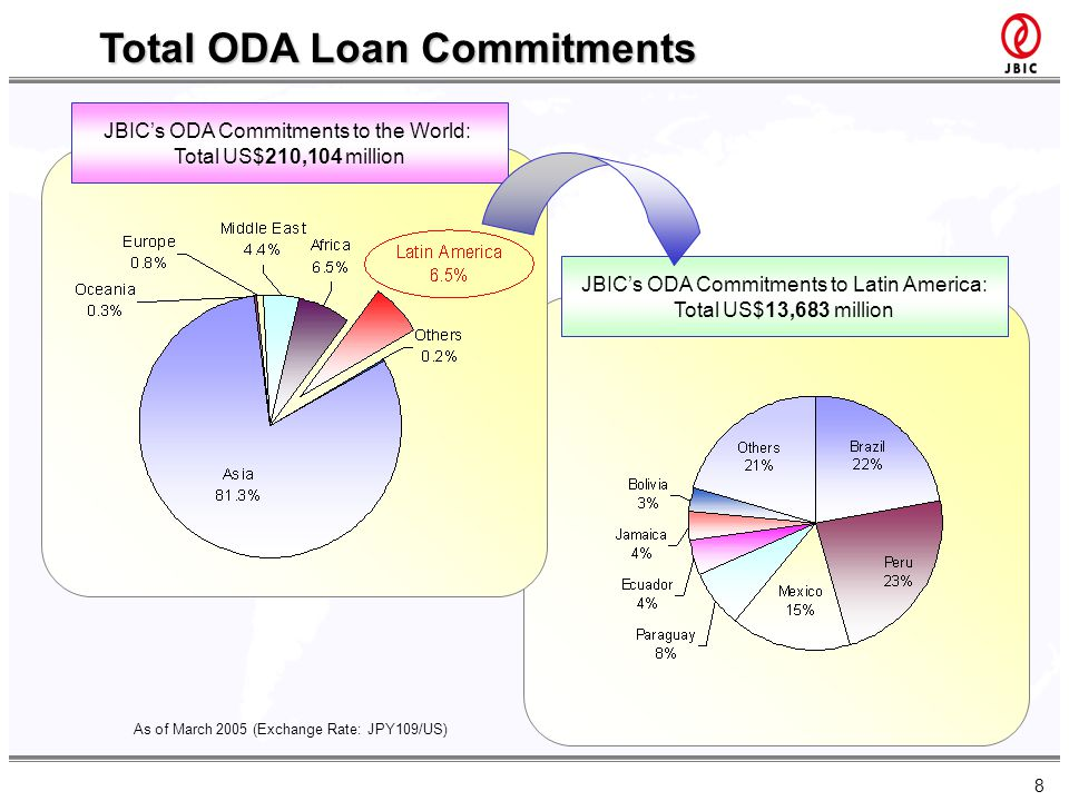 8 As of March 2005 (Exchange Rate: JPY109/US) Total ODA Loan Commitments JBICs ODA Commitments to Latin America: Total US$13,683 million JBICs ODA Com