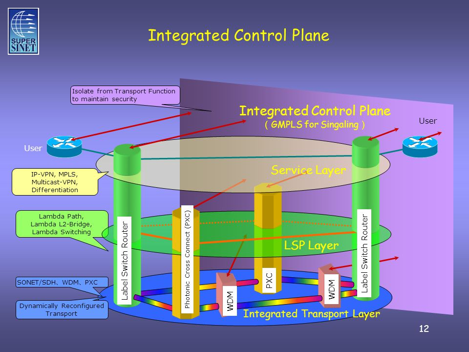 12 Integrated Control Plane Integrated Transport Layer Isolate from Transport Function to maintain security Lambda Path, Lambda L2-Bridge, Lambda Switching PXC User SONET/SDH WDM PXC PXC WDM Label Switch Router LSP Layer Service Layer Integrated Control Plane GMPLS for Singaling Dynamically Reconfigured Transport IP-VPN, MPLS, Multicast-VPN, Differentiation User Photonic Cross Connect (PXC)