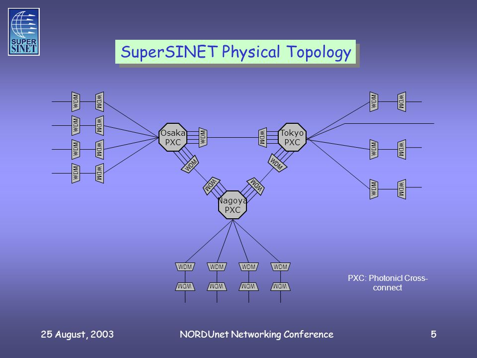 25 August, 2003NORDUnet Networking Conference5 Nagoya PXC Tokyo PXC Osaka PXC WDM PXC: Photonicl Cross- connect SuperSINET Physical Topology