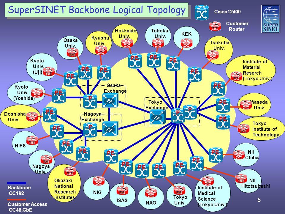 6 SuperSINET Backbone Logical Topology P P P P Tokyo Exchange Osaka Exchange Nagoya Exchange Hokkaido Univ.