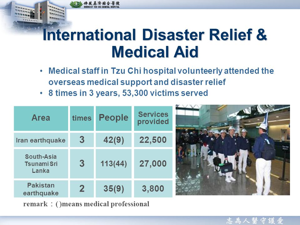 International Disaster Relief & Medical Aid Area times People Services provided Iran earthquake 3 42(9)22,500 South-Asia Tsunami Sri Lanka 3 113(44) 27,000 Pakistan earthquake 2 35(9)3,800 Medical staff in Tzu Chi hospital volunteerly attended the overseas medical support and disaster relief 8 times in 3 years, 53,300 victims served remark ( )means medical professional
