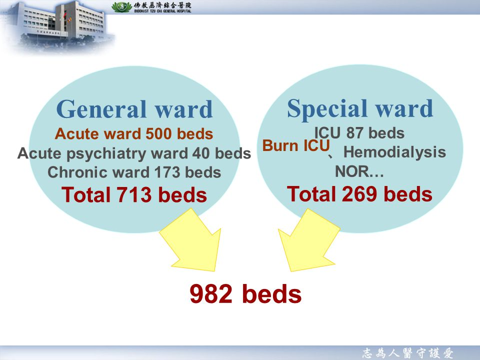 General ward Acute ward 500 beds Acute psychiatry ward 40 beds Chronic ward 173 beds Total 713 beds 982 beds Special ward ICU 87 beds Hemodialysis NOR… Total 269 beds Burn ICU