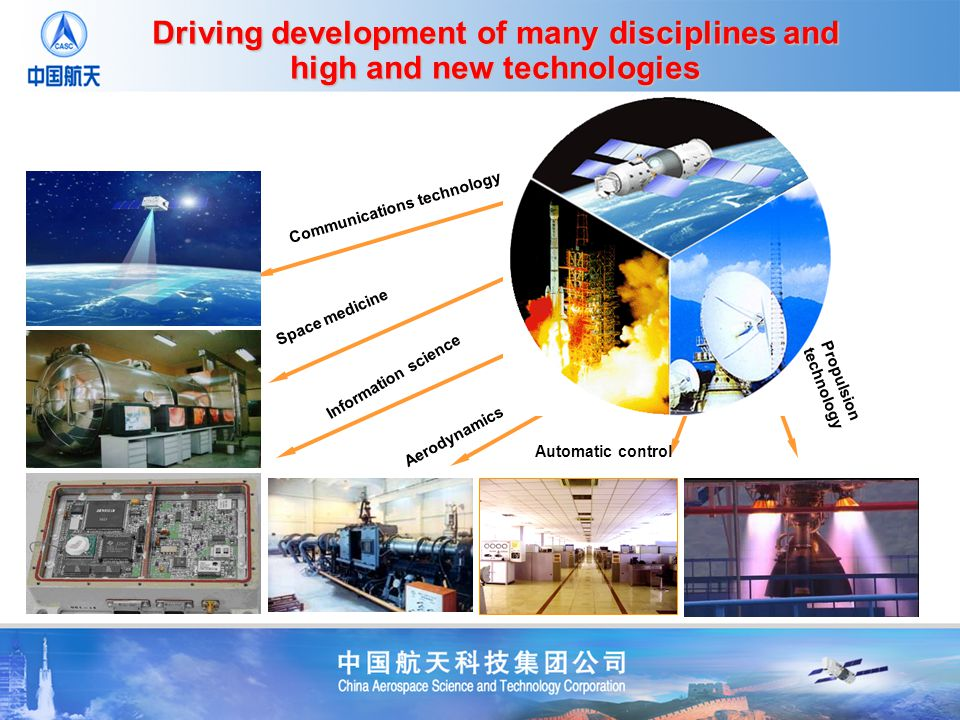 Driving development of many disciplines and high and new technologies Automatic control Space medicine Information science Communications technology Aerodynamics Propulsion technology