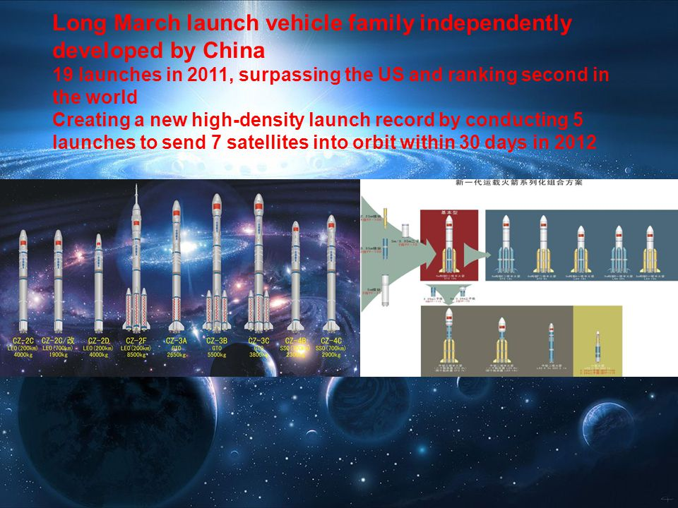 Long March launch vehicle family independently developed by China 19 launches in 2011, surpassing the US and ranking second in the world Creating a new high-density launch record by conducting 5 launches to send 7 satellites into orbit within 30 days in 2012