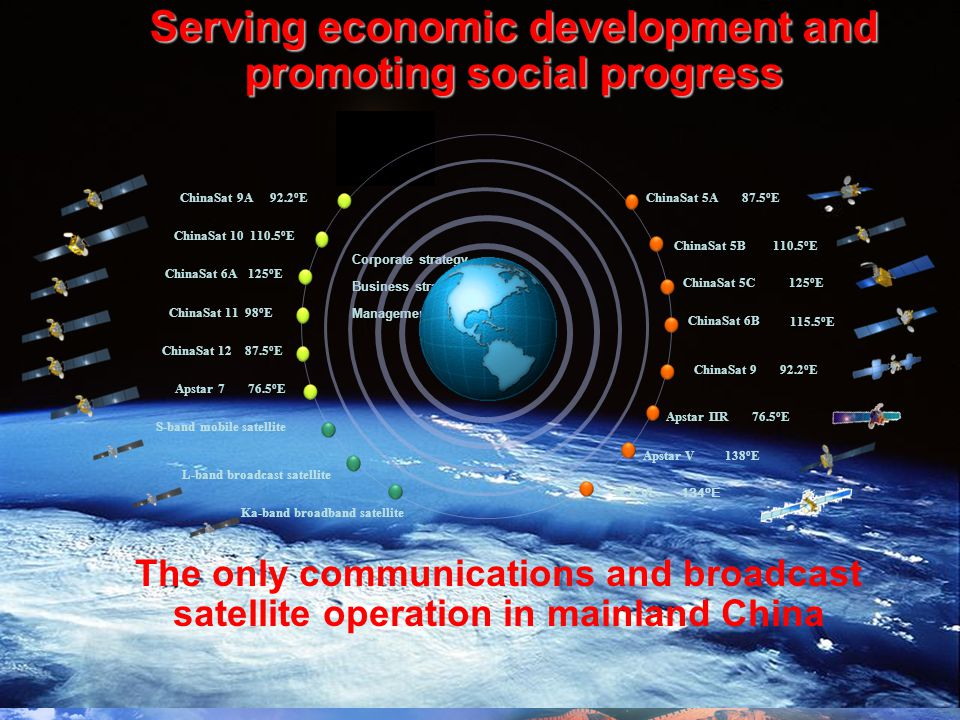 The only communications and broadcast satellite operation in mainland China Corporate strategy Business strategy Management strategy ChinaSat 6B ChinaSat 10 110.5 o E ChinaSat 9A 92.2 o E ChinaSat 6A 125 o E ChinaSat 9 92.2 o E ChinaSat 5C 125 o E Apstar IIR 76.5 o E ChinaSat 5A 87.5 o E ChinaSat 5B 110.5 o E Apstar V 138 o E 134 o E Apstar 7 76.5 o E L-band broadcast satellite Ka-band broadband satellite S-band mobile satellite 115.5 o E ChinaSat 11 98 o E ChinaSat 12 87.5 o E Serving economic development and promoting social progress