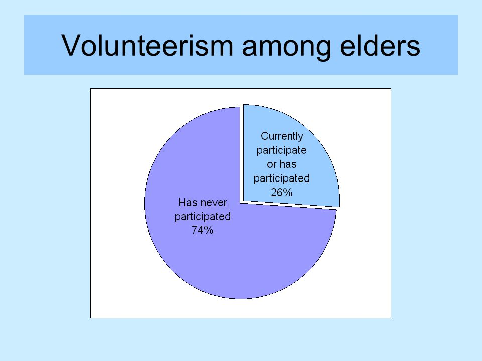 Volunteerism among elders