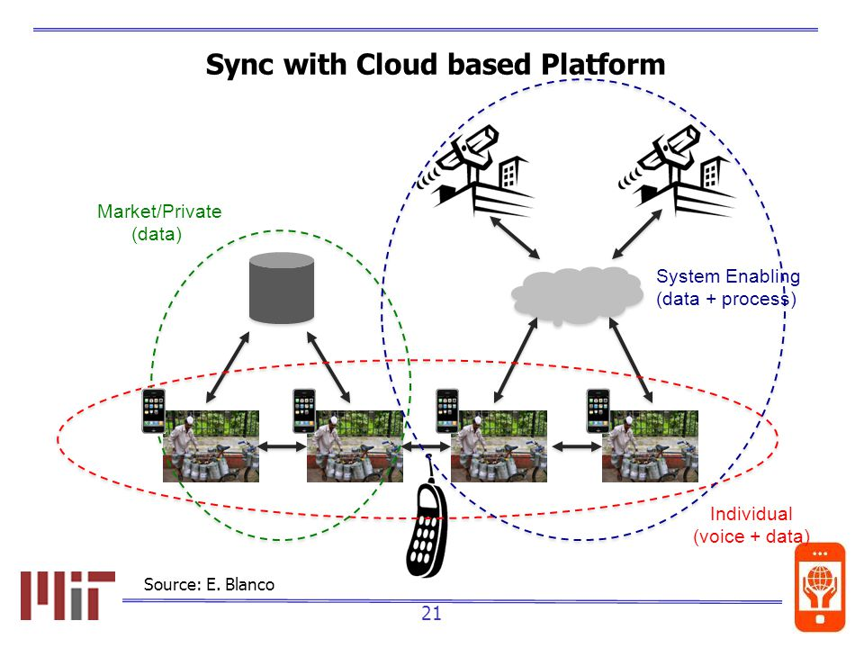 21 Sync with Cloud based Platform Individual (voice + data) Market/Private (data) System Enabling (data + process) Source: E.