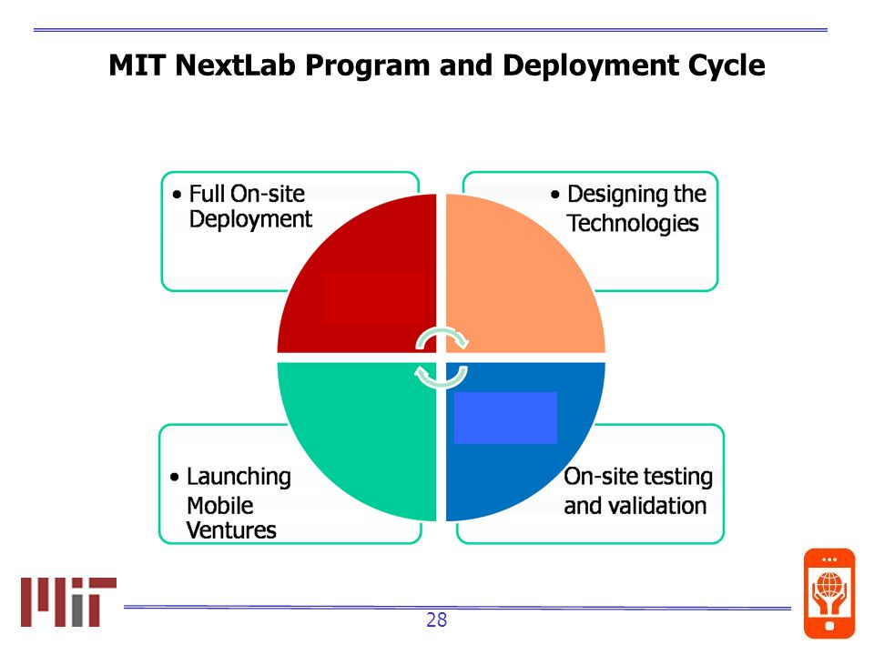 28 MIT NextLab Program and Deployment Cycle