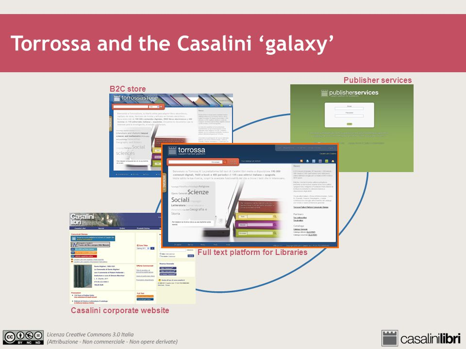Publisher services Casalini corporate website B2C store Full text platform for Libraries Torrossa and the Casalini galaxy