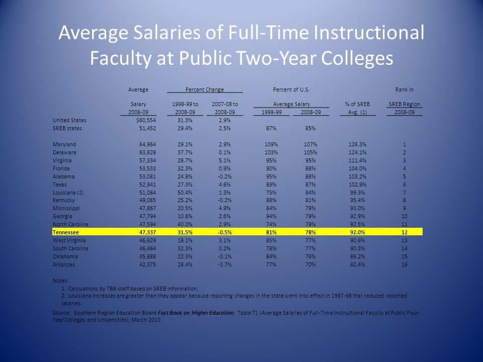 Average Salaries of Full-Time Instructional Faculty at Public Two-Year Colleges AveragePercent ChangePercent of U.S.Rank in Salary1998-99 to2007-08 to
